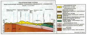 Особенности геологических условий Санкт-Петербурга (продолжение)